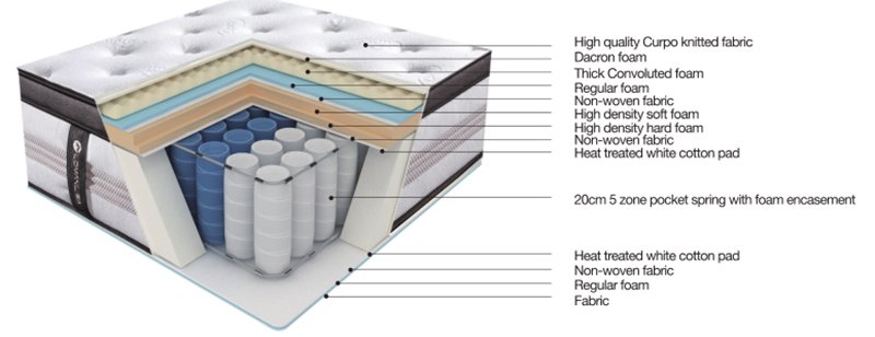 JLH queen mattress in a box High Class Fabric with elasticity-1