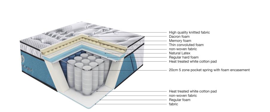 JLH-Mattress Stores-why You Should Consider Latex Foam Mattress