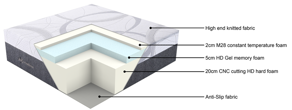 JLH-Custom Mattresses Manufacturer, Individual Pocket Spring Mattress | Jlh-1