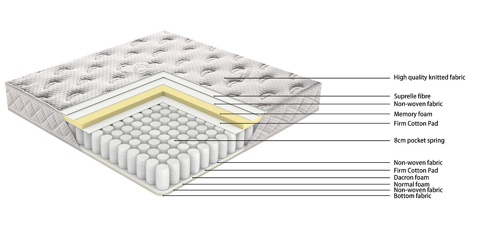product-21PA-44 TIME CAPSULE High Quality Knitted Fabric Pocket Spring Mattress For Children-JLH-img
