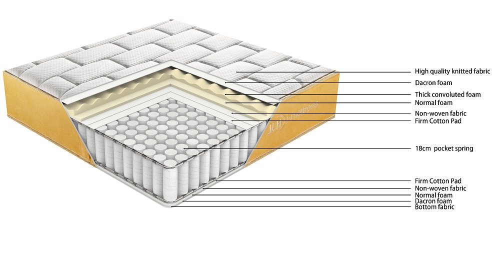 product-JLH-21PA-46 TIME CAPSULE Breathable Thick Convoluted Foam Pocket Spring Mattress For Teenage