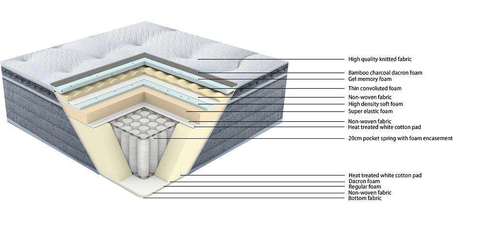 product-JLH-32PA-48 TIME CAPSULE Modern Wholesale Price Gel Memory Foam For Pocket Mattress-img
